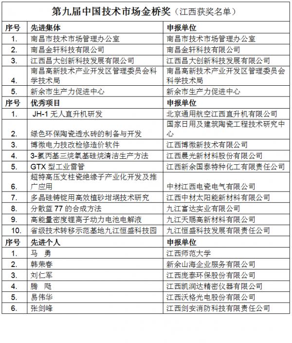 """喜讯:我市2家单位及个人荣获""""第九届中国技术市场金桥奖"""""""